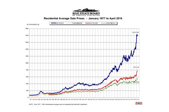 "REBGV: ""Home sales remain at record levels across Metro Vancouver"""