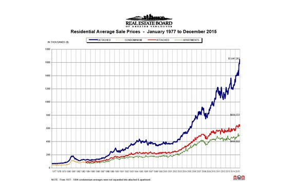 "REBGV: ""Metro Vancouver home sales set an all-time record in 2015"""