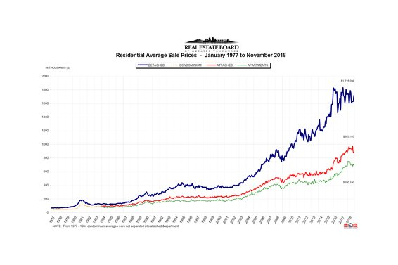 "REBGV: ""Metro Vancouver homes sales down across all property types"""