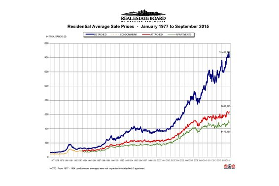"REBGV: ""Metro Vancouver home buyers compete for fewer home listings"""