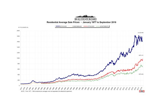"REBGV: ""More supply and less demand seen across Metro Vancouver housing market"""