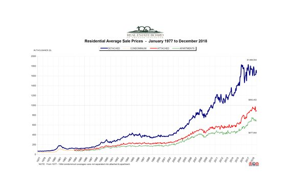 "REBGV: ""Metro Vancouver home sales decline below historical averages in 2018"""