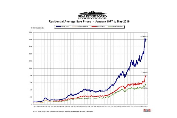 "REBGV: ""Demand remains elevated across the Metro Vancouver housing market"""