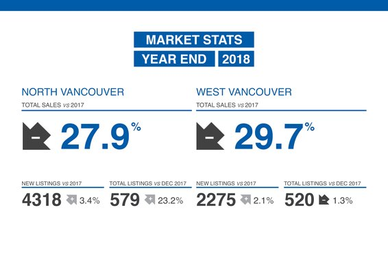 Our 2018 Year End Market Update in Now Available!