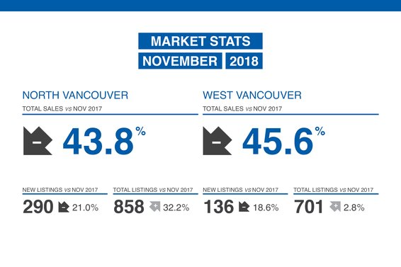 Our November Market Update in Now Available!