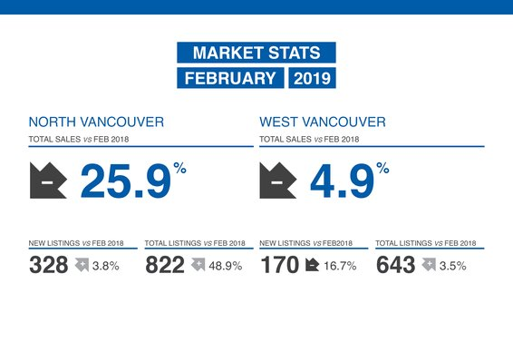 Our February 2019 Market Update is Now Available!