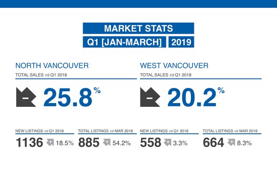 Our Q1 2019 Market Update is Now Available!
