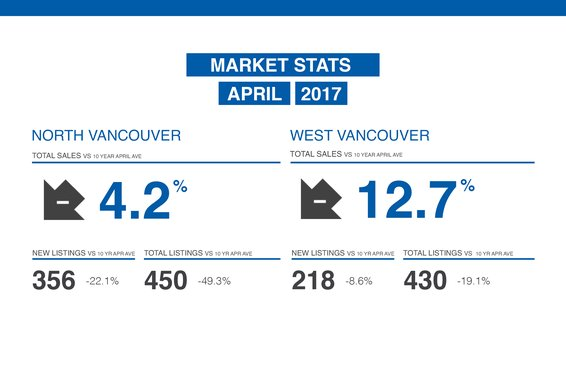 "REBGV: ""Condominiums and townhomes in high demand across Metro Vancouver"""