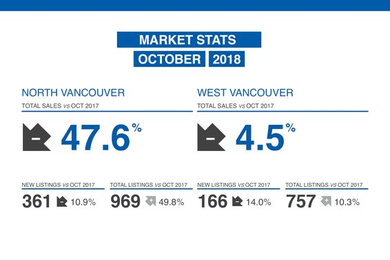 Our October Market Update in Now Available!