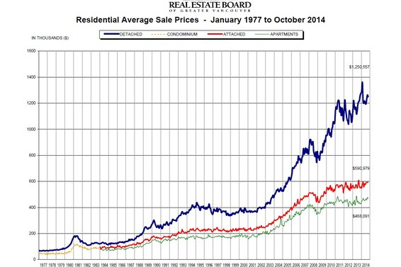 "REBGV: ""Metro Vancouver home sales above average in October"""