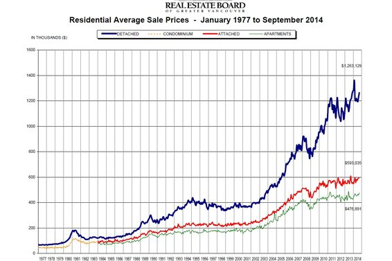 "REBGV: ""Home sales activity picks up the pace in September"""