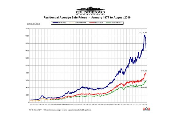 "REBGV: ""Metro Vancouver home sales return to typical August levels"""