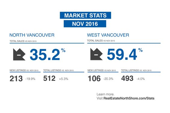 "REBGV: ""Home sales and listings just below 10-year average"""