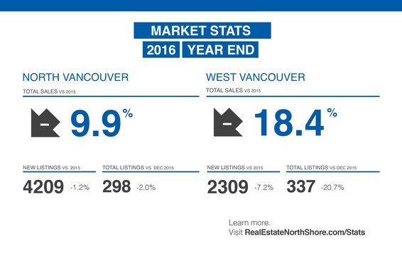 "REBGV: ""A heated year for Metro Vancouver real estate draws to a close"""