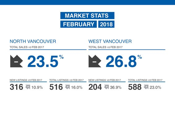 Feb 2018 Market Review Now Available