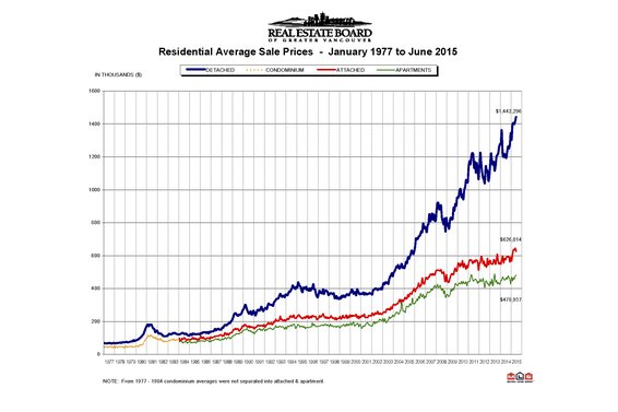 "REBGV: ""Metro Vancouver home sales set record pace in June"""
