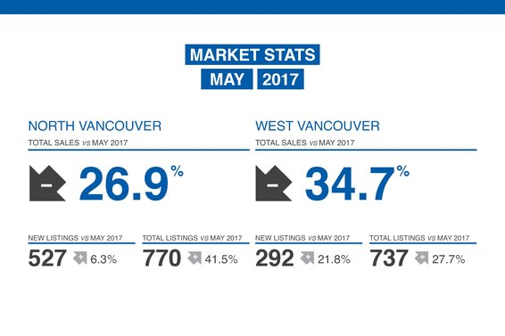 Our May 2018 Market Review Is Now Available