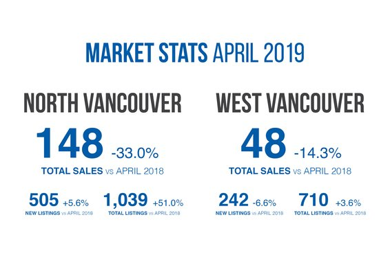 Our April 2019 Market Update is Now Available!