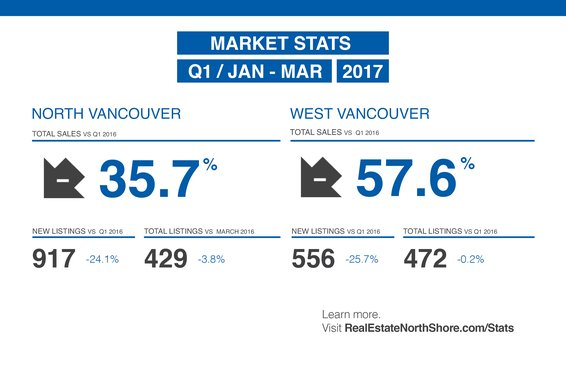 "REBGV: ""Demand for homes continues to outpace supply in Metro Vancouver"""