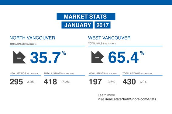 "REBGV: ""Metro Vancouver housing market off to a quieter start than last year"""