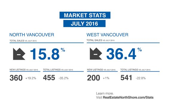 "REBGV: ""Home sales move off of record-breaking pace in July"""
